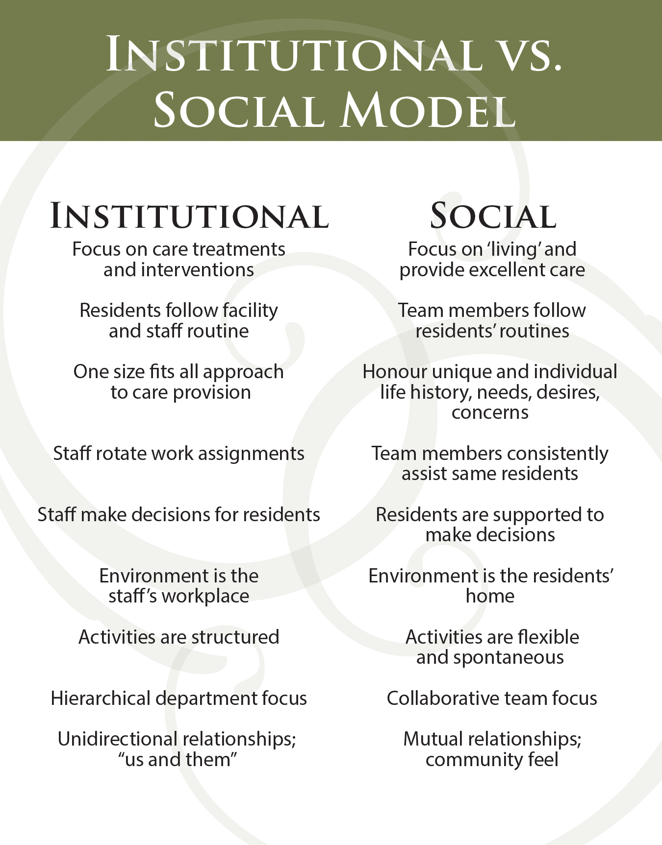 Institutional Model versus Social Model